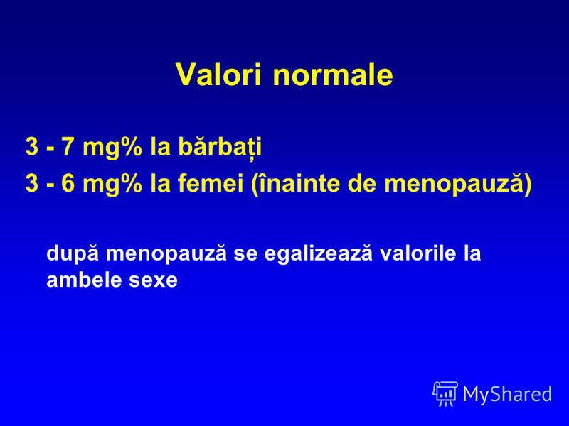 Valori normale 3 - 7 mg% la bărbaţi 3 - 6 mg% la femei (înainte de menopauză) după menopauză se egalizează valorile la ambele sexe