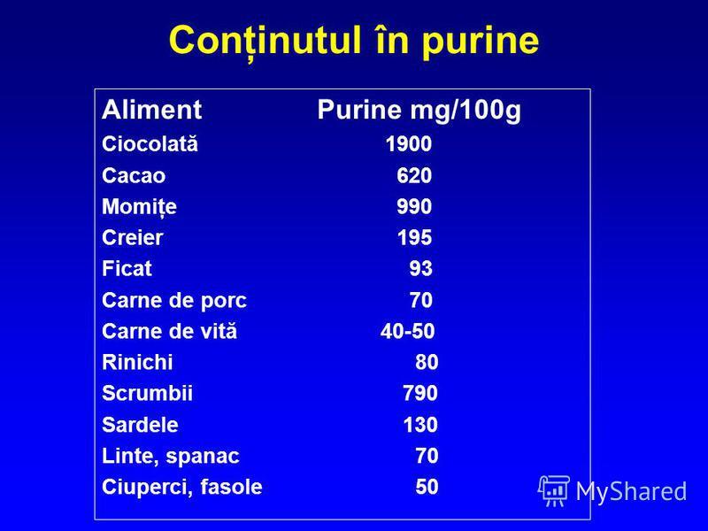 Conţinutul în purine Aliment Purine mg/100g Ciocolată 1900 Cacao 620 Momiţe 990 Creier 195 Ficat 93 Carne de porc 70 Carne de vită 40-50 Rinichi 80 Scrumbii 790 Sardele 130 Linte, spanac 70 Ciuperci, fasole 50