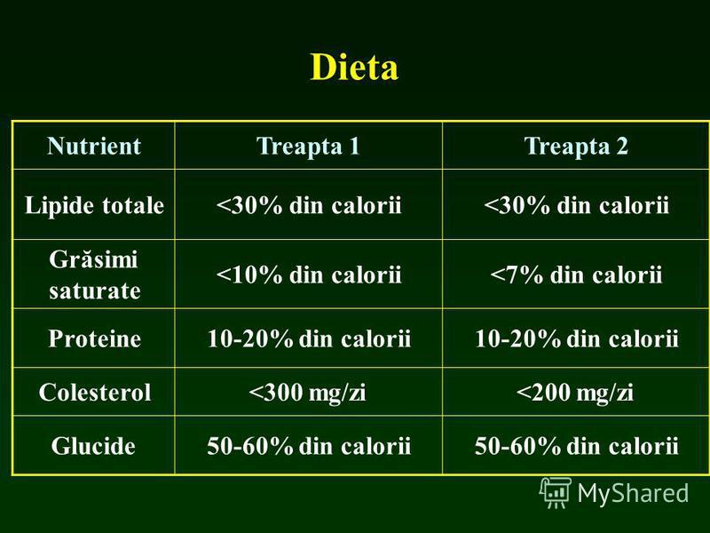 Dieta NutrientTreapta 1Treapta 2 Lipide totale<30% din calorii Grăsimi saturate <10% din calorii<7% din calorii Proteine10-20% din calorii Colesterol<300 mg/zi<200 mg/zi Glucide50-60% din calorii