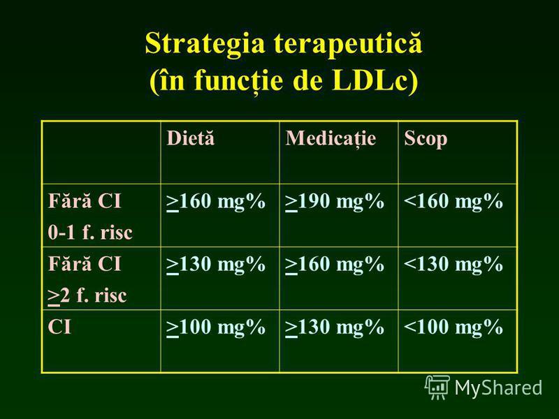 Strategia terapeutică (în funcţie de LDLc) DietăMedicaţieScop Fără CI 0-1 f. risc >160 mg%>190 mg%<160 mg% Fără CI >2 f. risc >130 mg%>160 mg%<130 mg% CI>100 mg%>130 mg%<100 mg%