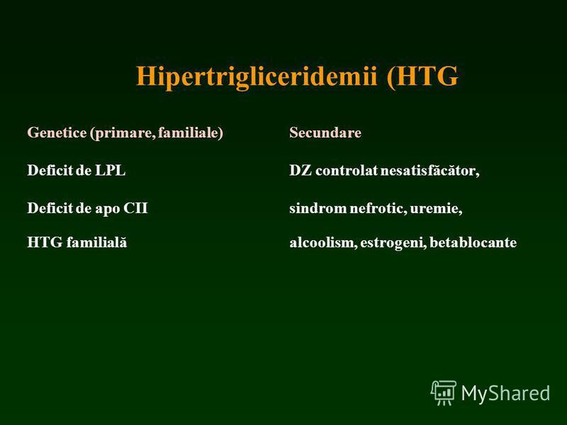 Hipertrigliceridemii (HTG Genetice (primare, familiale) Secundare Deficit de LPL DZ controlat nesatisfăcător, Deficit de apo CII sindrom nefrotic, uremie, HTG familială alcoolism, estrogeni, betablocante