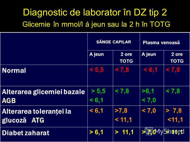 Diagnostic de laborator în DZ tip 2 Glicemie în mmol/l á jeun sau la 2 h în TOTG SĂNGE CAPILAR Plasma venoasă A jeun2 ore TOTG A jeun2 ore TOTG Normal < 5,5< 7,8 < 6,1< 7,8 Alterarea glicemiei bazale AGB > 5,5 < 6,1 < 7,8>6,1 < 7,0 < 7,8 Alterarea to