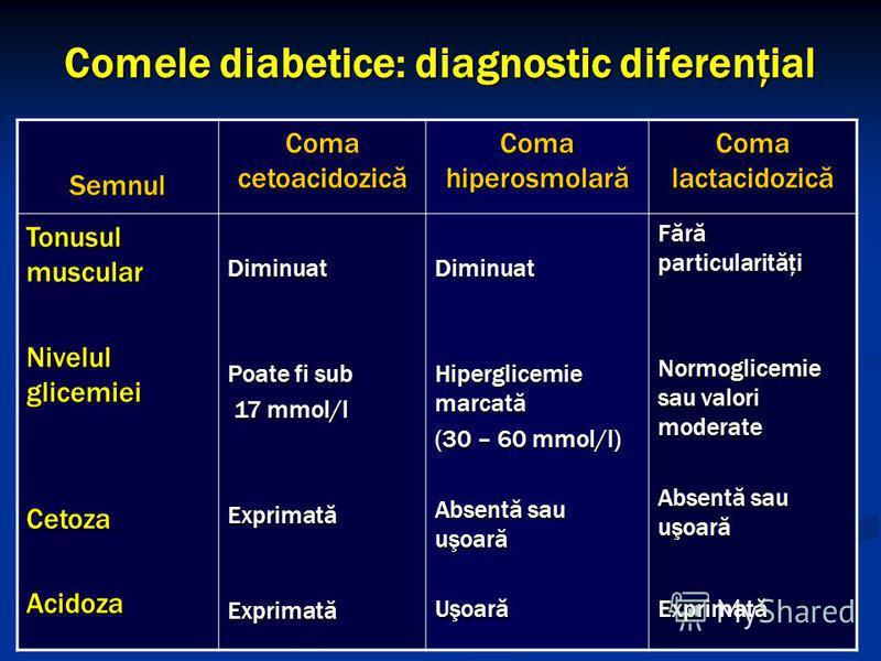 Comele diabetice: diagnostic diferenţial Semnul Coma cetoacidozică Coma hiperosmolară Coma lactacidozică Tonusul muscular Nivelul glicemiei CetozaAcidozaDiminuat Poate fi sub 17 mmol/l 17 mmol/lExprimatăExprimatăDiminuat Hiperglicemie marcată (30 – 6