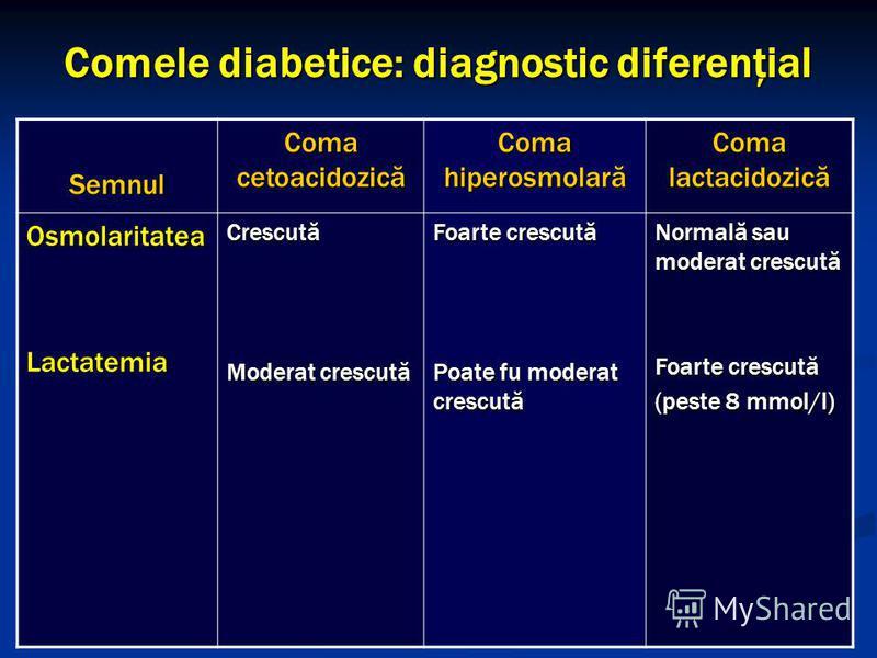 Comele diabetice: diagnostic diferenţial Semnul Coma cetoacidozică Coma hiperosmolară Coma lactacidozică OsmolaritateaLactatemiaCrescută Moderat crescută Foarte crescută Poate fu moderat crescută Normală sau moderat crescută Foarte crescută (peste 8