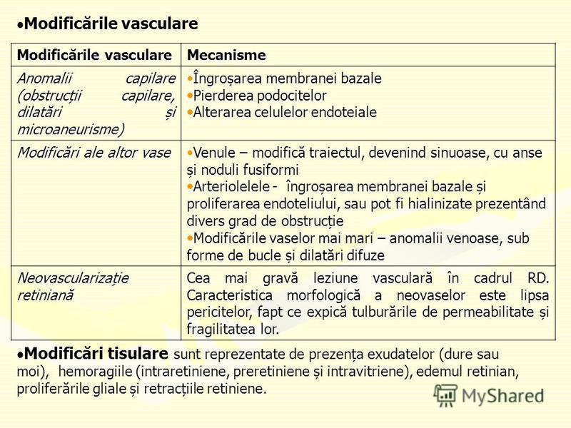 Modificările vasculare Mecanisme Anomalii capilare (obstrucții capilare, dilatări și microaneurisme) Îngroșarea membranei bazaleÎngroșarea membranei bazale Pierderea podocitelor Pierderea podocitelor Alterarea celulelor endoteiale Alterarea celulelor
