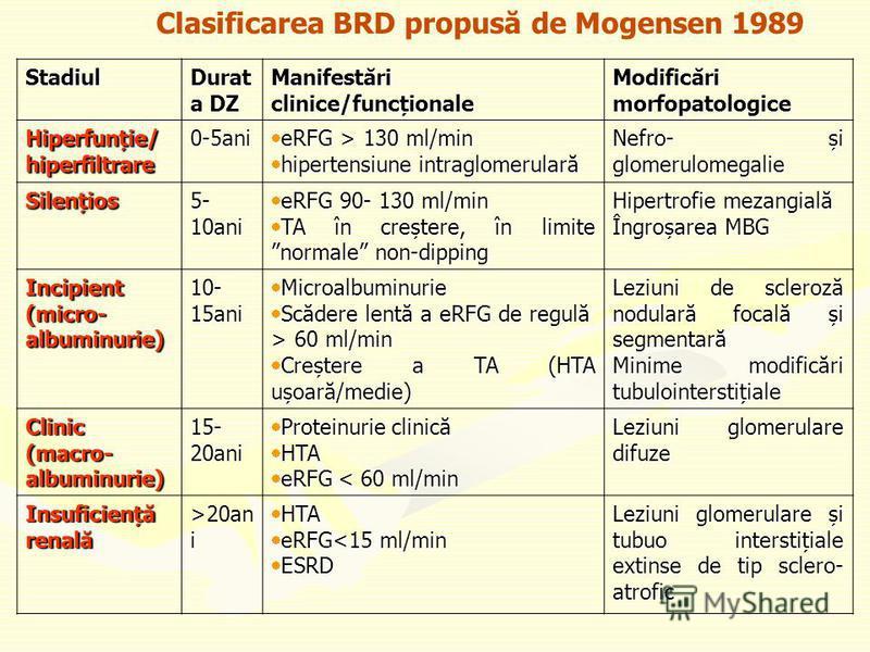Clasificarea BRD propusă de Mogensen 1989Stadiul Durat a DZ Manifestări clinice/funcționale Modificări morfopatologice Hiperfunție/hiperfiltrare0-5ani eRFG > 130 ml/min eRFG > 130 ml/min hipertensiune intraglomerulară hipertensiune intraglomerulară N