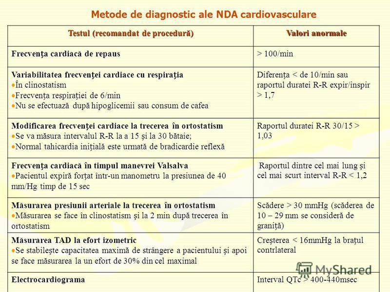 Metode de diagnostic ale NDA cardiovasculare Testul (recomandat de procedură) Valori anormale Frecvena cardiacă de repaus > 100/min Variabilitatea frecvenei cardiace cu respiraia În clinostatism În clinostatism Frecvena respiraiei de 6/min Frecvena r