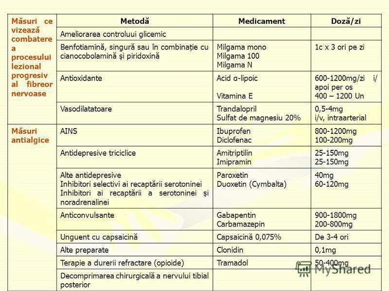 Măsuri ce vizează combatere a procesului lezional progresiv al fibreor nervoase MetodăMedicamentDoză/zi Ameliorarea controluui glicemic Benfotiamină, singură sau în combinație cu cianocobolamină și piridoxină Milgama mono Milgama 100 Milgama N 1c x 3