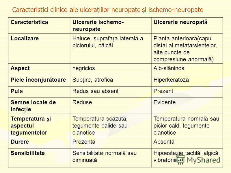 Caracteristici clinice ale ulcerațiilor neuropate și ischemo-neuropate CaracteristicaUlceraie ischemo- neuropate Ulceraie neuropată LocalizareHaluce, suprafaa laterală a piciorului, călcâi Planta anterioară(capul distal al metatarsientelor, alte punc