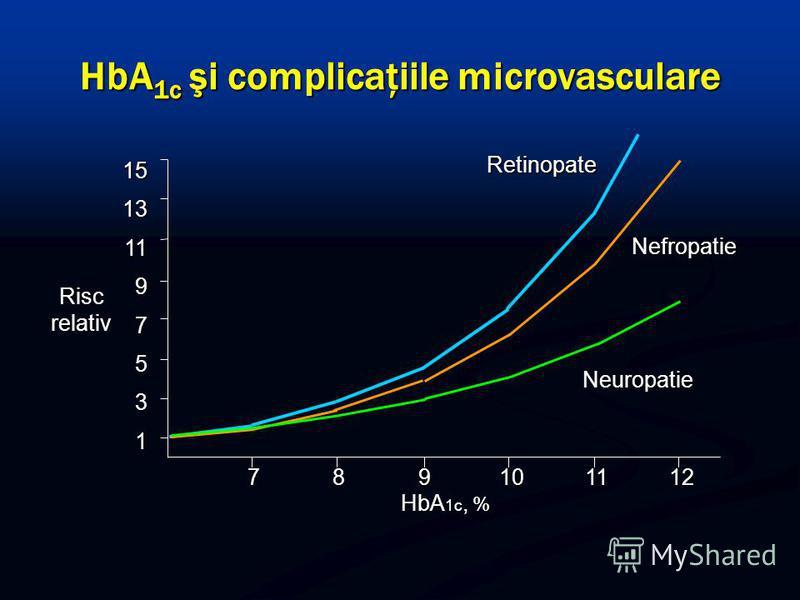 HbA 1c şi complicaţiile microvasculare Risc relativ 15131197531 HbA 1c, % 789101112 Neuropatie Nefropatie Retinopate
