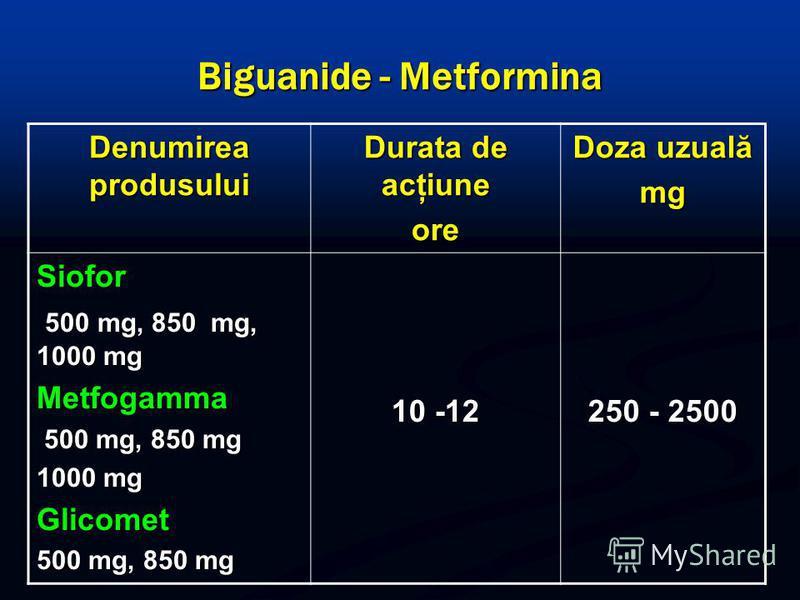 Biguanide - Metformina Denumirea produsului Durata de acţiune ore Doza uzuală mg Siofor 500 mg, 850 mg, 1000 mg 500 mg, 850 mg, 1000 mgMetfogamma 500 mg, 850 mg 500 mg, 850 mg 1000 mg Glicomet 500 mg, 850 mg 10 -12 250 - 2500