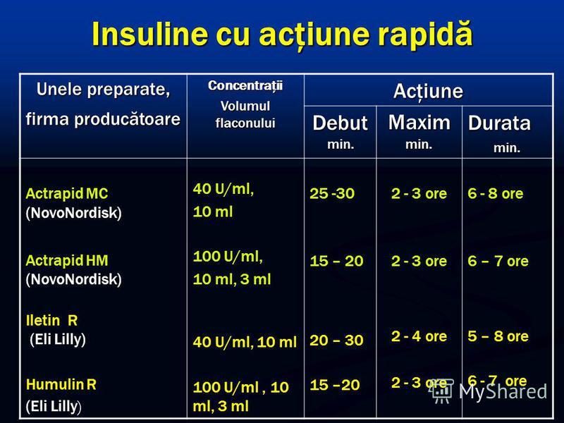 Insuline cu acţiune rapidă Unele preparate, firma producătoare Concentraţii Volumul flaconului Acţiune Debut min. Maxim min. Duratamin. Actrapid MC (NovoNordisk) Actrapid HM (NovoNordisk) Iletin R (Eli Lilly) (Eli Lilly) Humulin R (Eli Lilly ) 40 U/m