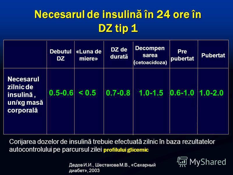 Necesarul de insulină în 24 ore în DZ tip 1 Necesarul zilnic de insulină, un/кg masă corporală Debutul DZ «Luna de miere» DZ de durată Decompen sarea ( cetoacidoza) Pre pubertat Pubertat 0.5-0.6 < 0.5 0.7-0.81.0-1.51.0-1.5 0.6-1.00.6-1.0 1.0-2.01.0-2