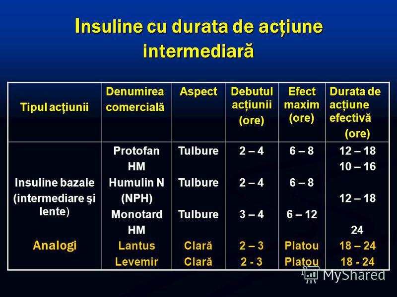 I nsuline cu durata de acţiune intermediară Tipul acţiunii DenumireacomercialăAspect Debutul acţiunii (ore) Efect maxim (ore) Durata de acţiune efectivă (ore) Insuline bazale (intermediare şi lente) AnalogiProtofanHM Humulin N (NPH)MonotardHMLantus L