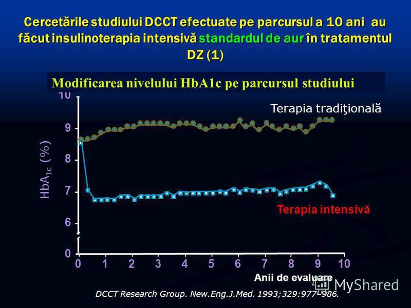 Cercetările studiului DCCT efectuate pe parcursul a 10 ani au făcut insulinoterapia intensivă standardul de aur în tratamentul DZ (1) 0246810 Anii de evaluare 57319 8 9 10 7 HbA 1c (%) 6 0 Terapia intensivă Terapia tradiţională DCCT Research Group. N