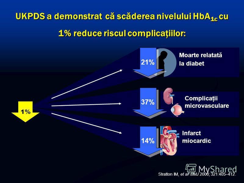 Complicaţii microvasculare Infarct miocardic HbA 1c 37% 14% UKPDS a demonstrat că scăderea nivelului HbA 1c cu 1% reduce riscul complicaţiilor: Moarte relatată la diabet 21% 1% Stratton IM, et al. BMJ 2000; 321:405–412.