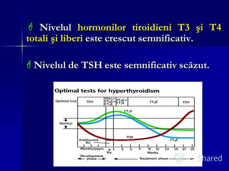 scăderea în greutate t3 sau t4 pierderea grasimilor mananca
