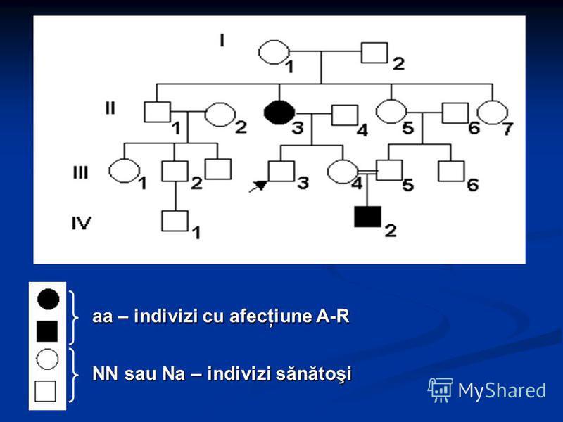 aa – indivizi cu afecţiune A-R NN sau Na – indivizi sănătoşi
