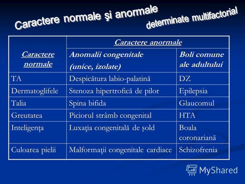 Caractere normale Caractere anormale Anomalii congenitale (unice, izolate) Boli comune ale adultului TADespicătura labio-palatinăDZ DermatoglifeleStenoza hipertrofică de pilorEpilepsia TaliaSpina bifidaGlaucomul GreutateaPiciorul strâmb congenitalHTA