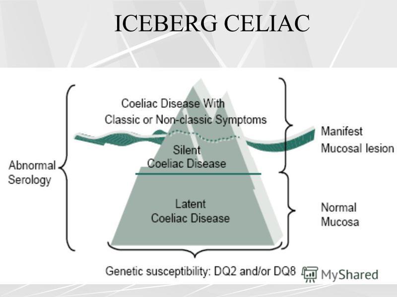 ICEBERG CELIAC