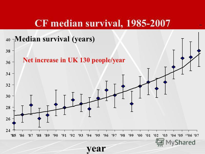 CF median survival, 1985-2007 24 26 28 30 32 34 36 38 40 '85'86'87'88'89'90 '91'92'93 '94'95'96'97'98'99 '00 '01'02 '03 '04 year Median survival (years) '05 06'07 Net increase in UK 130 people/year