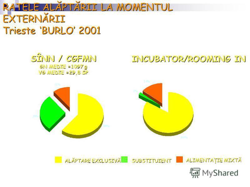 RATELE ALĂPTĂRII LA MOMENTUL EXTERNĂRII Trieste BURLO 2001 SÎNN / CGFMN GN MEDIE =1097 g VG MEDIE =29,8 SP INCUBATOR/ROOMING IN ALĂPTARE EXCLUSIVĂ SUBSTITUIENT ALIMENTAŢIE MIXTĂ