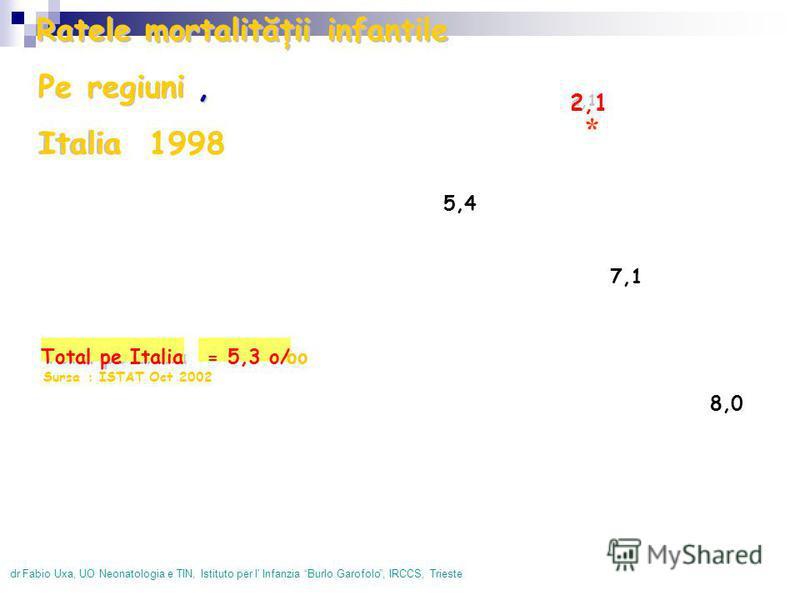 dr Fabio Uxa, UONeonatologiae TIN, Istituto per l' Infanzia BurloGarofolo, IRCCS, Trieste Total pe Italia = 5,3 o/ oo Sursa: ISTATOct2002 2,1 5,2 5,4 4,9 3,7 3,8 3,6 5,0 4,5 4,6 4,3 5,5 4,5 7,1 6,26,6 6,0 8,0 4,9 5,4 Ratele mortalităţii infantile Pe