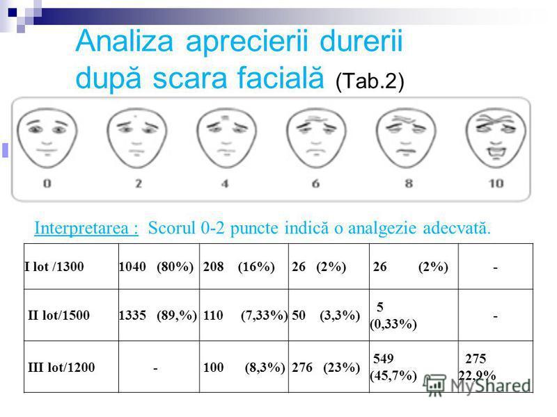 Analiza aprecierii durerii după scara facială (Tab.2) I lot /13001040 (80%) 208 (16%) 26 (2%) - II lot/15001335 (89,%) 110 (7,33%) 50 (3,3%) 5 (0,33%) - III lot/1200 - 100 (8,3%) 276 (23%) 549 (45,7%) 275 22,9% Interpretarea : Scorul 0-2 puncte indic