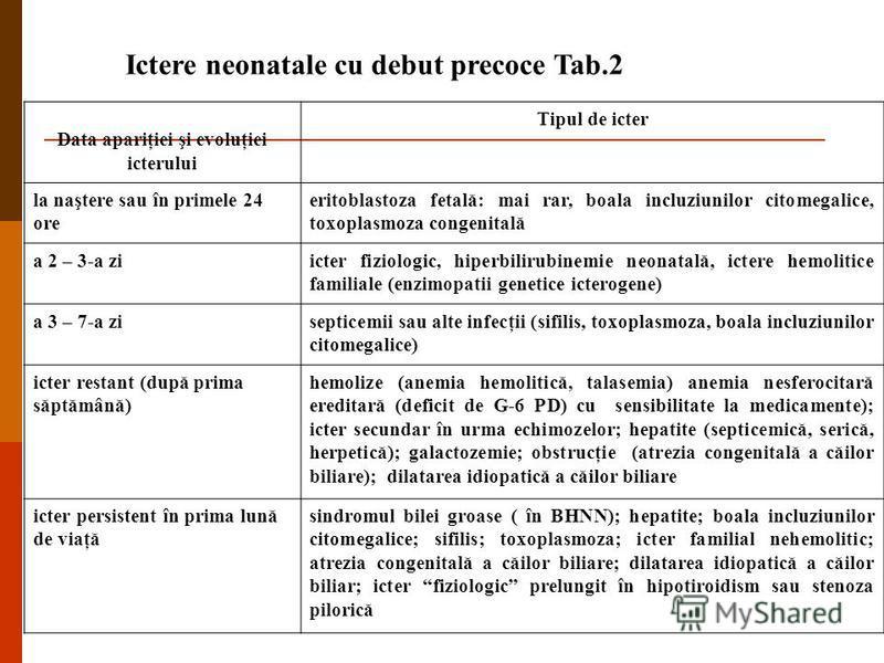 Ictere neonatale cu debut precoce Tab.2 Data apariţiei şi evoluţiei icterului Tipul de icter la naştere sau în primele 24 ore eritoblastoza fetală: mai rar, boala incluziunilor citomegalice, toxoplasmoza congenitală a 2 – 3-a ziicter fiziologic, hipe