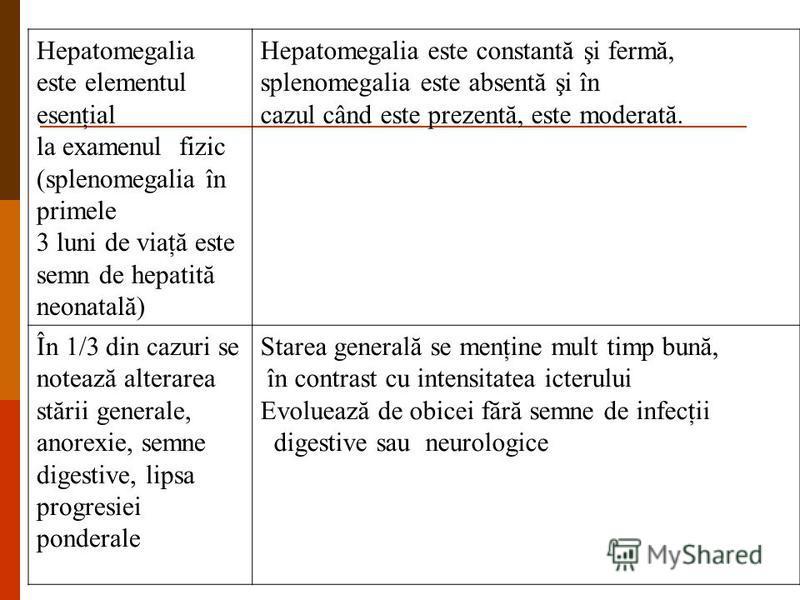 Hepatomegalia este elementul esenţial la examenul fizic (splenomegalia în primele 3 luni de viaţă este semn de hepatită neonatală) Hepatomegalia este constantă şi fermă, splenomegalia este absentă şi în cazul când este prezentă, este moderată. În 1/3