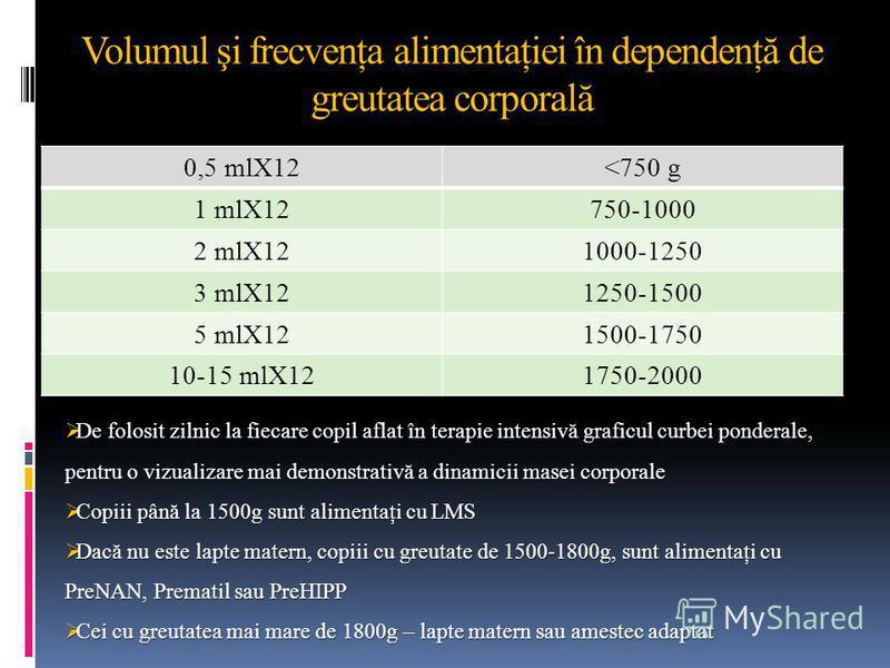 Volumul şi frecvenţa alimentaţiei în dependenţă de greutatea corporală 0,5 mlX12<750 g 1 mlX12750-1000 2 mlX121000-1250 3 mlX121250-1500 5 mlX121500-1750 10-15 mlX121750-2000 De folosit zilnic la fiecare copil aflat în terapie intensivă graficul curb