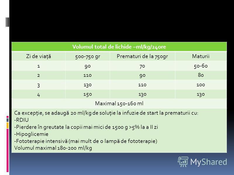 Volumul total de lichide –ml/kg/24ore Zi de viaţ ă 500-750 grPrematuri de la 750grMaturii 1907050-60 21109080 3130110100 4150130 Maximal 150-160 ml Ca excepţie, se adaug ă 20 ml/kg de soluţie la infuzie de start la prematurii cu: -RDIU -Pierdere în g