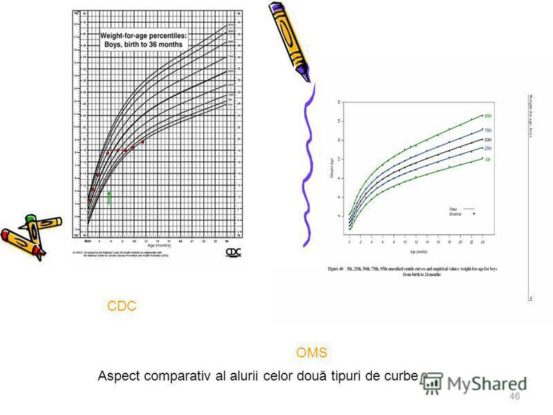 46 Aspect comparativ al alurii celor două tipuri de curbe CDC OMS