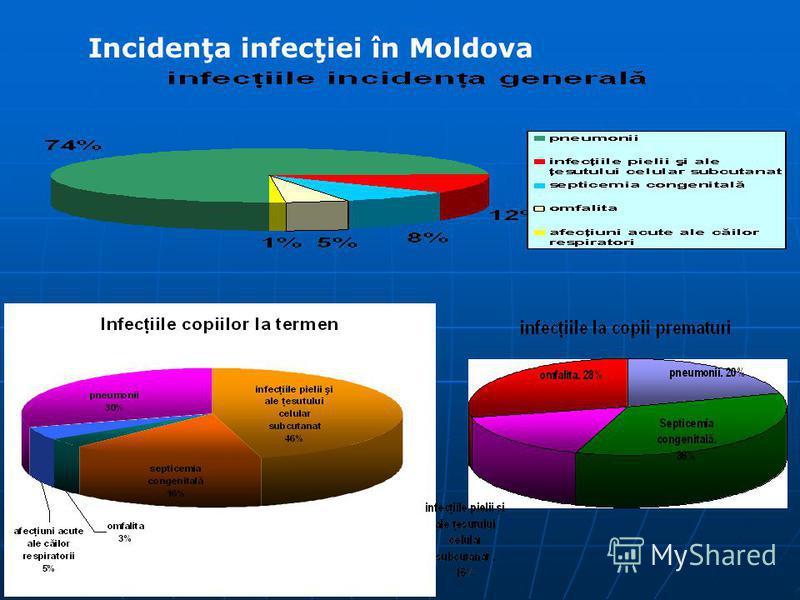 Incidenţa infecţiei în Moldova