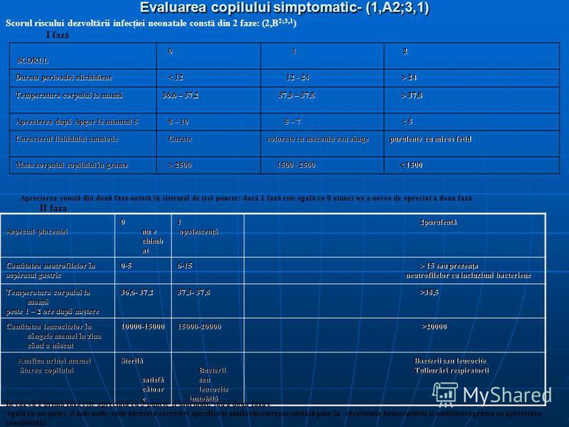 Evaluarea copilului simptomatic- (1,A2;3,1) Scorul riscului dezvoltării infecţiei neonatale constă din 2 faze: (2,B 2;3,1 ) I fază SCORUL SCORUL 0 1 2 Durata perioadei alichidiene 12 12 12 - 24 12 - 24 24 24 Temperatura corpului la mamă 36,6 – 37,2 3