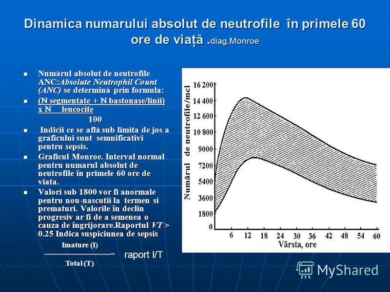 Dinamica numarului absolut de neutrofile în primele 60 ore de viaţă. diag.Monroe Numărul absolut de neutrofile ANC:Absolute Neutrophil Count (ANC) se determină prin formula: Numărul absolut de neutrofile ANC:Absolute Neutrophil Count (ANC) se determi