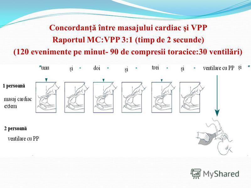 Concordanţă între masajului cardiac şi VPP Raportul MC:VPP 3:1 (timp de 2 secunde) (120 evenimente pe minut- 90 de compresii toracice:30 ventilări)
