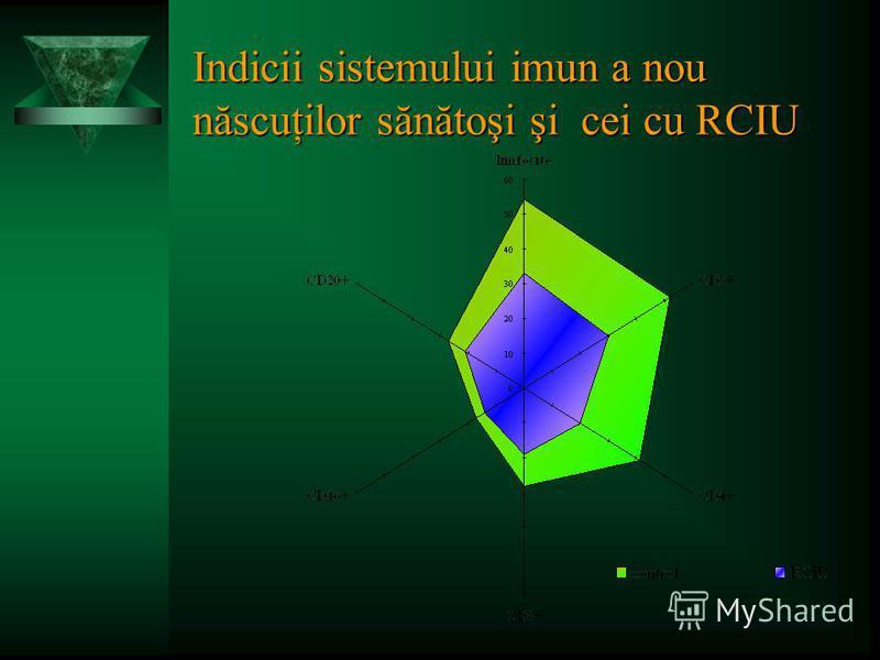 Indicii sistemului imun a nou născuţilor sănătoşi şi cei cu RCIU