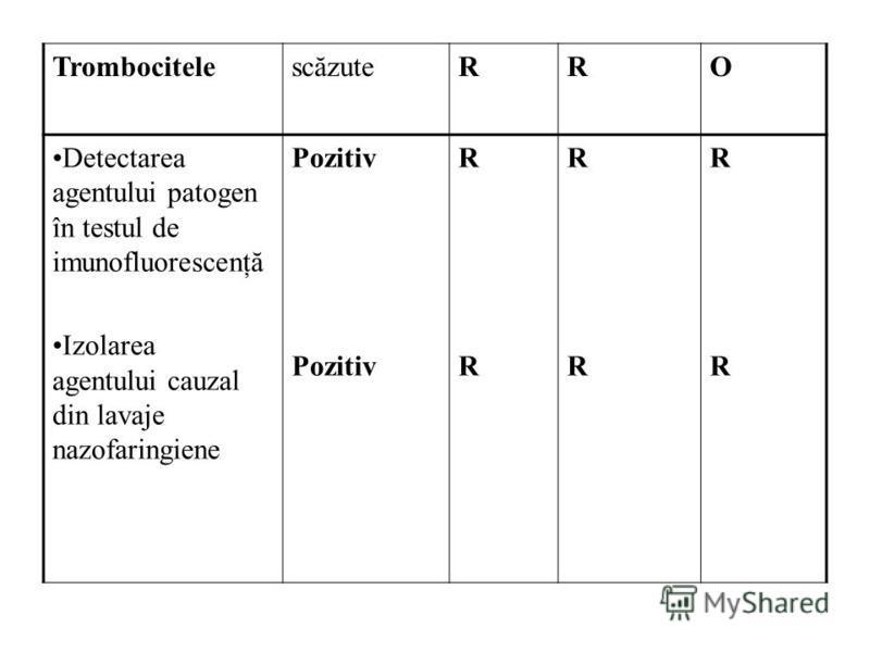 TrombocitelescăzuteRRO Detectarea agentului patogen în testul de imunofluorescenţă Izolarea agentului cauzal din lavaje nazofaringiene Pozitiv RRRR RRRR RRRR