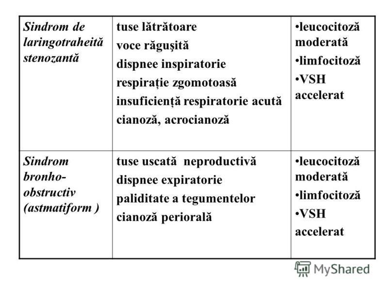 Sindrom de laringotraheită stenozantă tuse lătrătoare voce răguşită dispnee inspiratorie respiraţie zgomotoasă insuficienţă respiratorie acută cianoză, acrocianoză leucocitoză moderată limfocitoză VSH accelerat Sindrom bronho- obstructiv (astmatiform