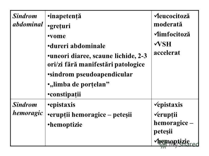 Sindrom abdominal inapetenţă greţuri vome dureri abdominale uneori diaree, scaune lichide, 2-3 ori/zi fără manifestări patologice sindrom pseudoapendicular limba de porţelan constipaţii leucocitoză moderată limfocitoză VSH accelerat Sindrom hemoragic