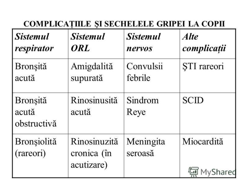 COMPLICAŢIILE ŞI SECHELELE GRIPEI LA COPII Sistemul respirator Sistemul ORL Sistemul nervos Alte complicaţii Bronşită acută Amigdalită supurată Convulsii febrile ŞTI rareori Bronşită acută obstructivă Rinosinusită acută Sindrom Reye SCID Bronşiolită