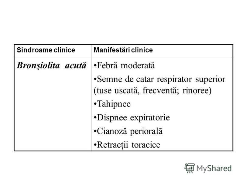 Sindroame cliniceManifestări clinice Bronşiolita acutăFebră moderată Semne de catar respirator superior (tuse uscată, frecventă; rinoree) Tahipnee Dispnee expiratorie Cianoză periorală Retracţii toracice