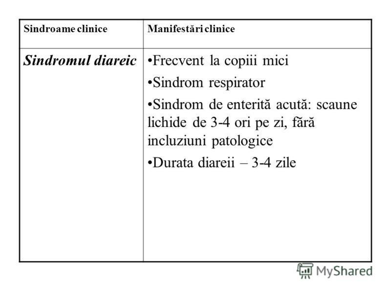 Sindroame cliniceManifestări clinice Sindromul diareicFrecvent la copiii mici Sindrom respirator Sindrom de enterită acută: scaune lichide de 3-4 ori pe zi, fără incluziuni patologice Durata diareii – 3-4 zile