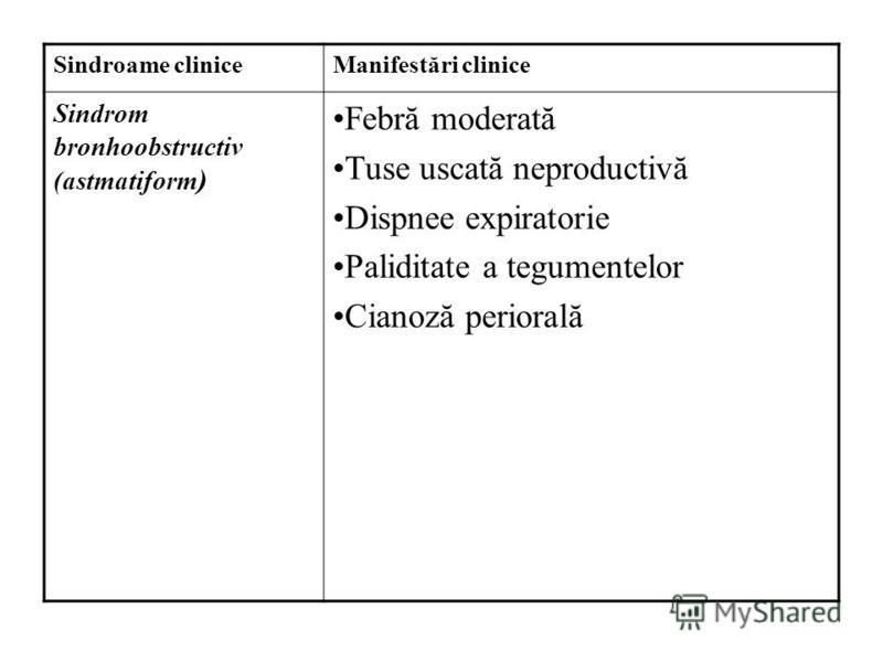 Sindroame cliniceManifestări clinice Sindrom bronhoobstructiv (astmatiform ) Febră moderată Tuse uscată neproductivă Dispnee expiratorie Paliditate a tegumentelor Cianoză periorală
