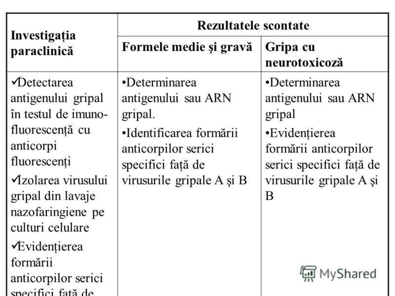 Investigaţia paraclinică Rezultatele scontate Formele medie şi gravăGripa cu neurotoxicoză Detectarea antigenului gripal în testul de imuno- fluorescenţă cu anticorpi fluorescenţi Izolarea virusului gripal din lavaje nazofaringiene pe culturi celular