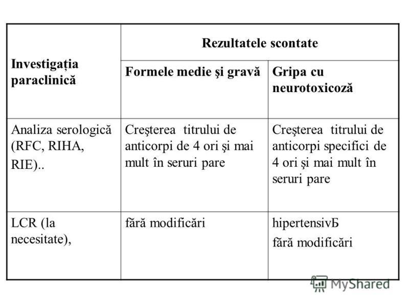 Investigaţia paraclinică Rezultatele scontate Formele medie şi gravăGripa cu neurotoxicoză Analiza serologică (RFC, RIHA, RIE).. Creşterea titrului de anticorpi de 4 ori şi mai mult în seruri pare Creşterea titrului de anticorpi specifici de 4 ori şi
