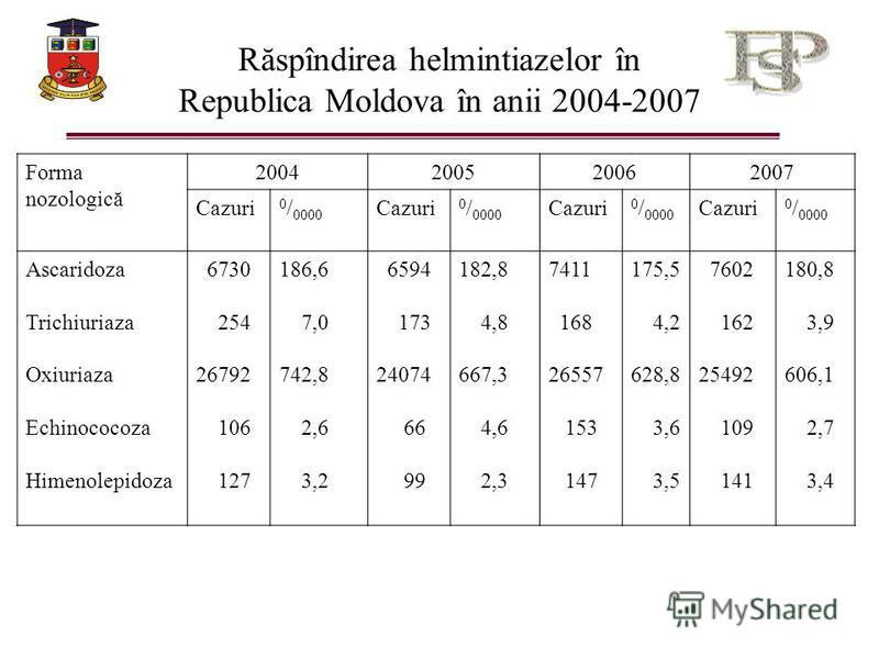Răspîndirea helmintiazelor în Republica Moldova în anii 2004-2007 Forma nozologică 2004200520062007 Cazuri 0 / 0000 Cazuri 0 / 0000 Cazuri 0 / 0000 Cazuri 0 / 0000 Ascaridoza Trichiuriaza Oxiuriaza Echinococoza Himenolepidoza 6730 254 26792 106 127 1