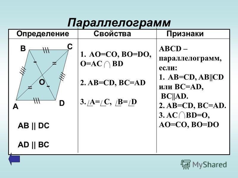 Параллелограмм Определение Свойства Признаки - - = = \\\ //// А В С D О 1.AO=CO, BO=DO, O=AC BD 2. AB=CD, BC=AD 3. A= C, B= D ABCD – параллелограмм, если: 1.AB=CD, AB||CD или BC=AD, BC||AD. 2. AB=CD, BC=AD. 3. AC BD=O, AO=CO, BO=DO AB || DC AD || BC