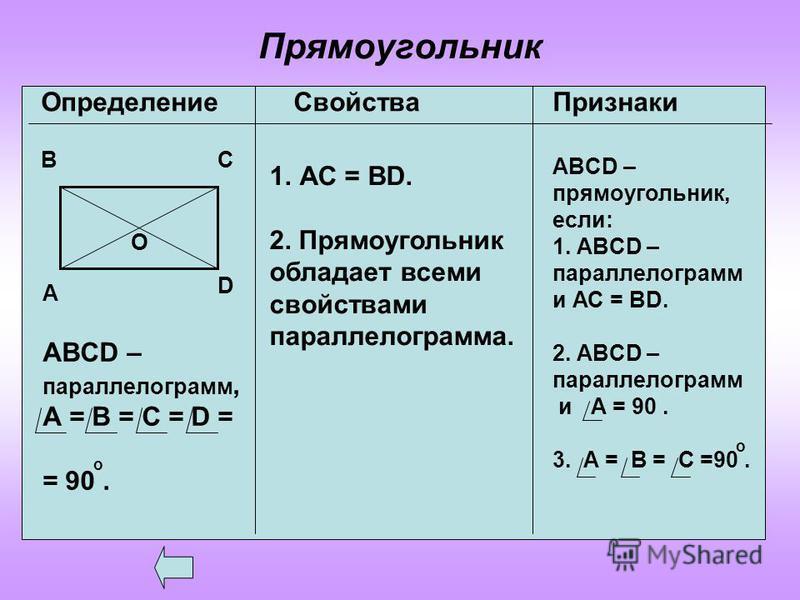 Прямоугольник Определение Свойства Признаки А ВС О D ABCD – параллелограмм, А = В = С = D = = 90. о 1. АС = ВD. 2. Прямоугольник обладает всеми свойствами параллелограмма. ABCD – прямоугольник, если: 1. ABCD – параллелограмм и АС = ВD. 2. ABCD – пара